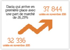 Marché automobile:  Record des ventes à fin novembre 2016