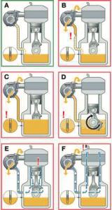 Fuite d'huile au niveau du turbocompresseur