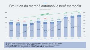 Marché Automobile : 2018 établit un nouveau record des ventes !